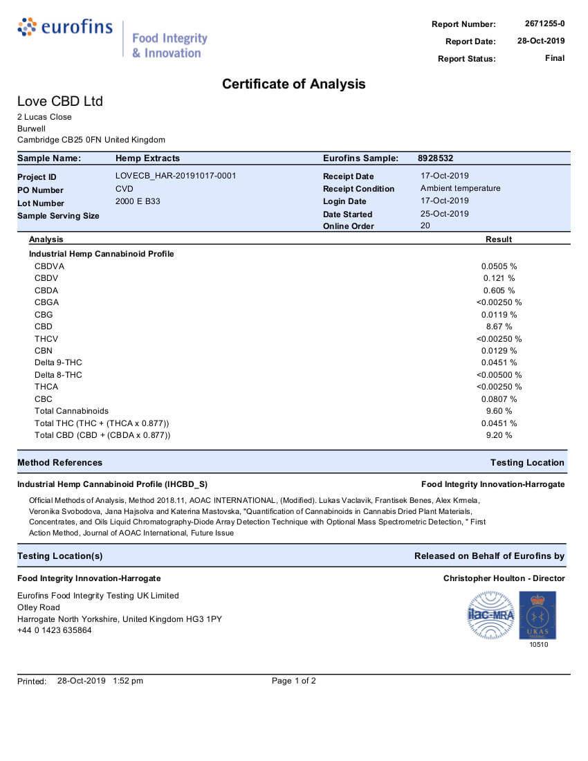 love-cbd-lab-tests-2000mg